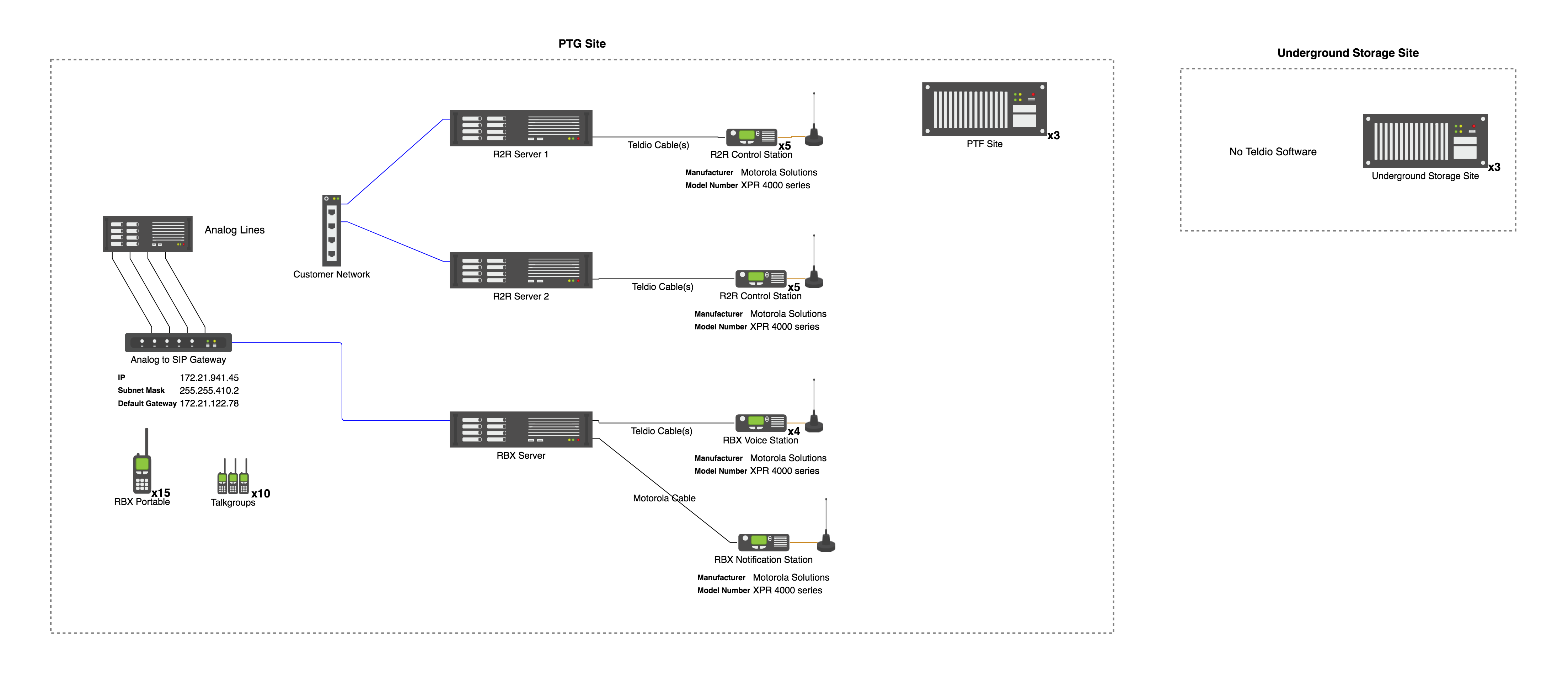 If a Picture is Worth a Thousand Words, a Network Diagram Could be Worth Millions!