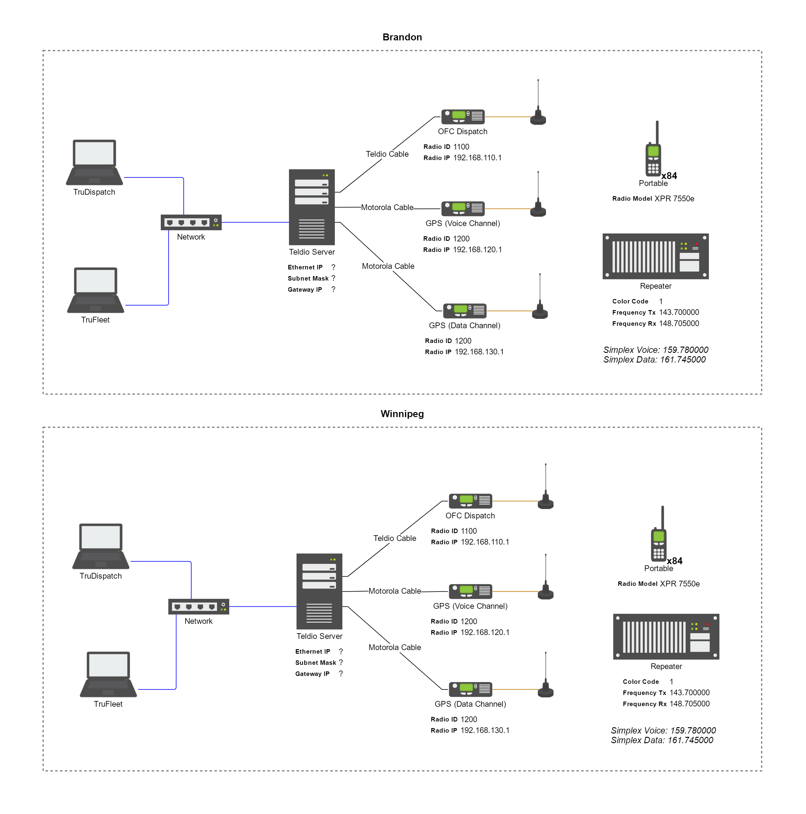 5 Ways To Make a Network Diagram Your Customers Will Actually Understand